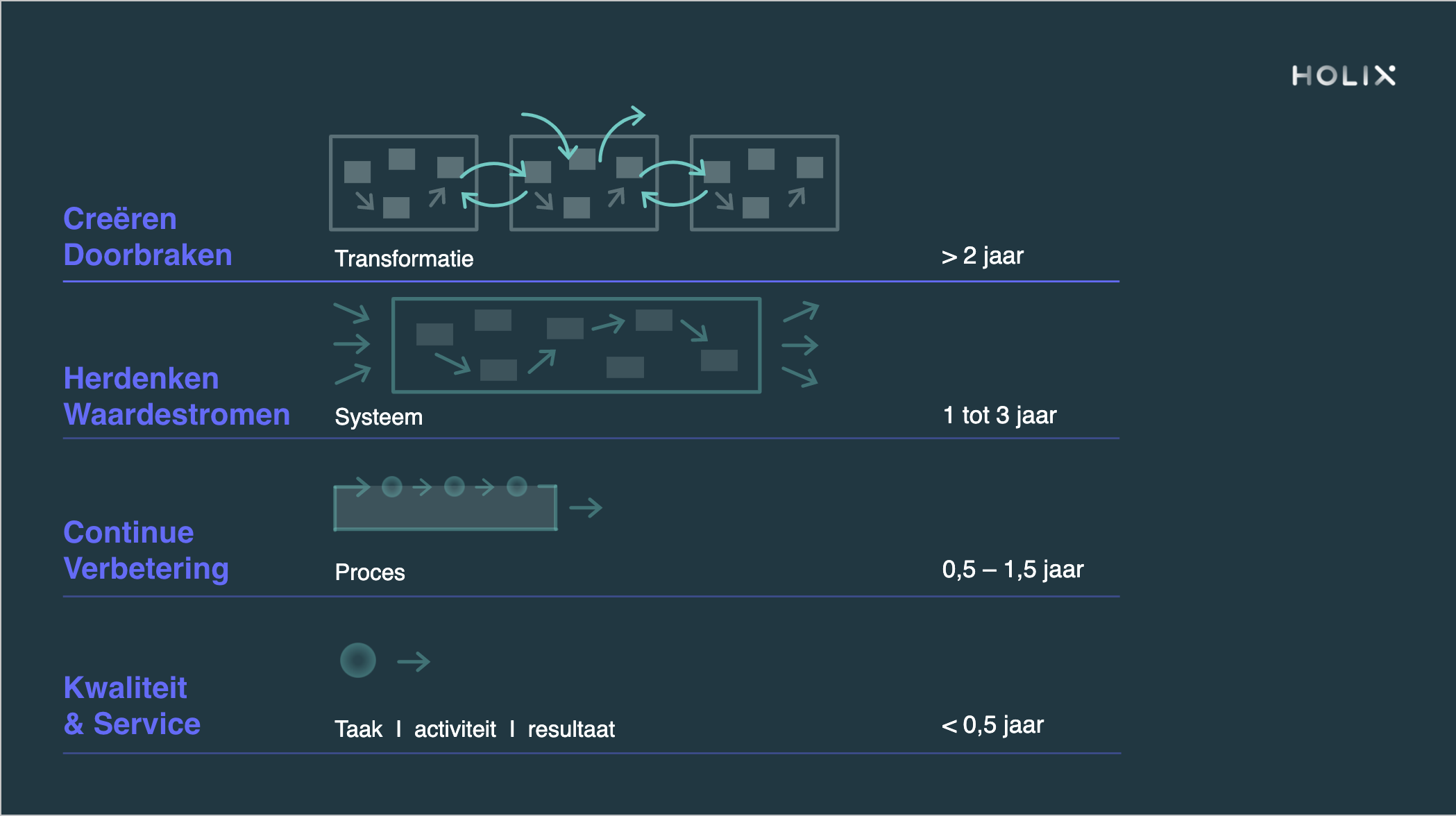 Bijdragemodel in organizational design theorie